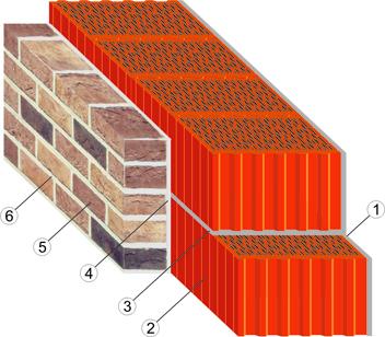 кладка керамического блока СуперТермо30 с облицовочным кирпичём