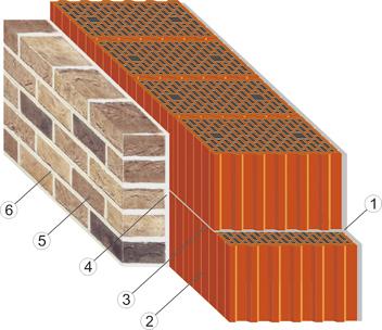 керамический блок Poromax380 - в варианте отделки фасада лицевым кирпичём