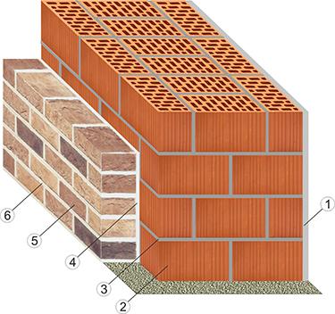 Кладка внешней стены с применением двойного щелевого кирпича.